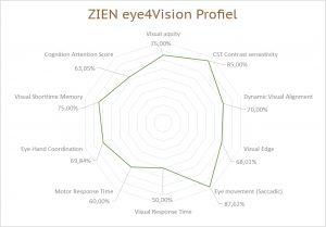 eye4vision-profiel